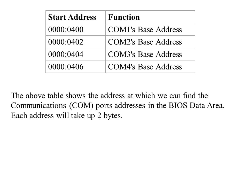 Start AddressFunction 0000:0400COM1 s Base Address 0000:0402COM2 s Base Address 0000:0404COM3 s Base Address 0000:0406COM4 s Base Address The above table shows the address at which we can find the Communications (COM) ports addresses in the BIOS Data Area.