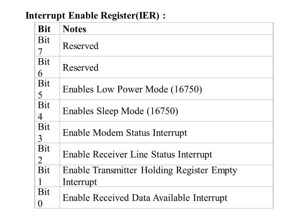 BitNotes Bit 7 Reserved Bit 6 Reserved Bit 5 Enables Low Power Mode (16750) Bit 4 Enables Sleep Mode (16750) Bit 3 Enable Modem Status Interrupt Bit 2 Enable Receiver Line Status Interrupt Bit 1 Enable Transmitter Holding Register Empty Interrupt Bit 0 Enable Received Data Available Interrupt Interrupt Enable Register(IER) :