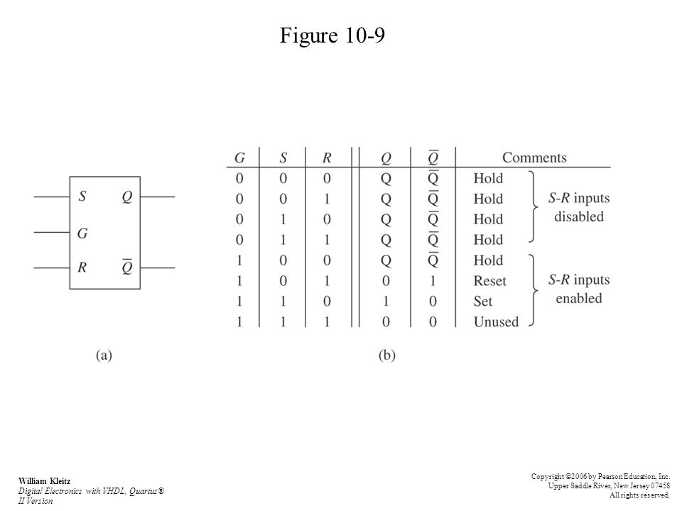 Figure 10-9 Copyright ©2006 by Pearson Education, Inc. Upper Saddle River, New Jersey 07458 All rights reserved. William Kleitz Digital Electronics wi