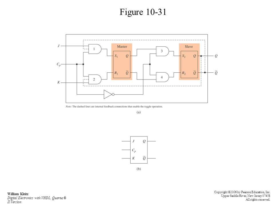 Figure 10-31 Copyright ©2006 by Pearson Education, Inc. Upper Saddle River, New Jersey 07458 All rights reserved. William Kleitz Digital Electronics w