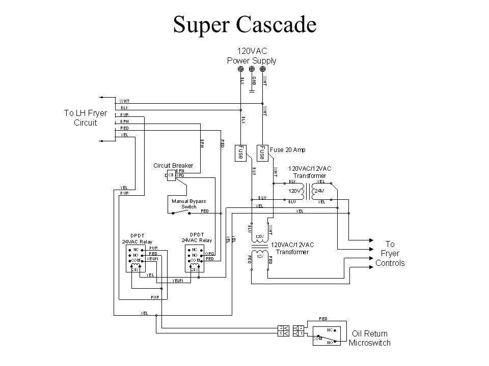 Super Cascade