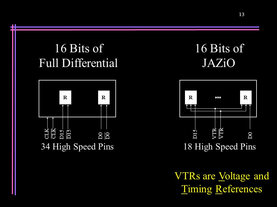 13 16 Bits of Full Differential VTRs are Voltage and Timing References VTR R D0 VTR R D15 CLK R D0 R D15 16 Bits of JAZiO 34 High Speed Pins18 High Sp