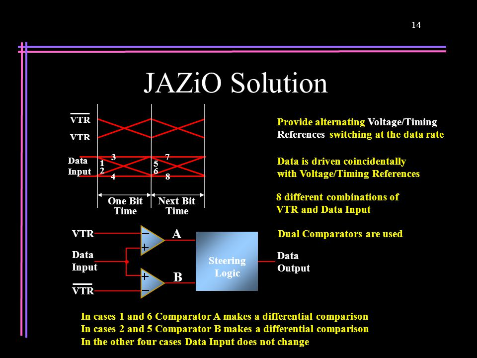 14 JAZiO Solution Steering Logic Data Output VTR Data Input VTR B A Dual Comparators are used In cases 1 and 6 Comparator A makes a differential compa