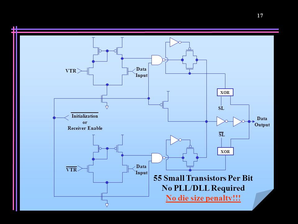 17 Data Output SL Initialization or Receiver Enable SL VTR Data Input Data Input XOR 55 Small Transistors Per Bit No PLL/DLL Required No die size pena