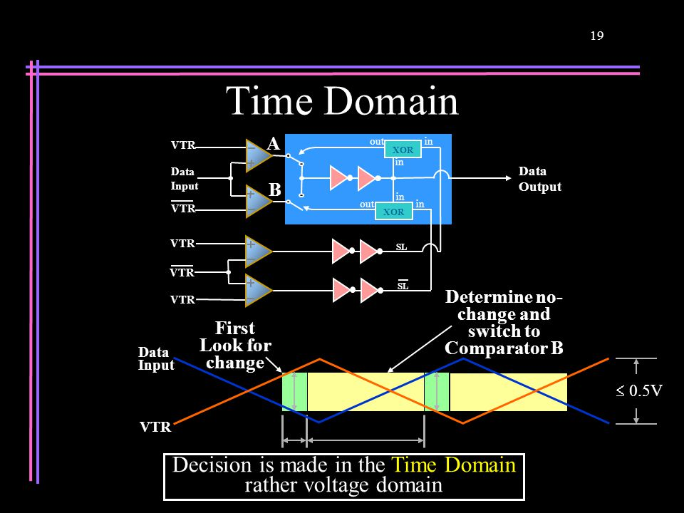 19 Time Domain Decision is made in the Time Domain rather voltage domain VTR Data Input First Look for change Determine no- change and switch to Compa