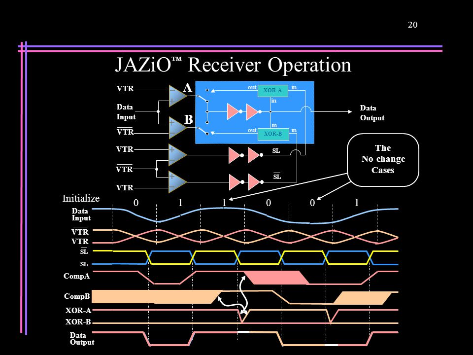 20 JAZiO ™ Receiver Operation A SL XOR-B Data Output in out Data Input VTR B XOR-A The No-change Cases Initialize 011001 Data Input Data Output VTR SL