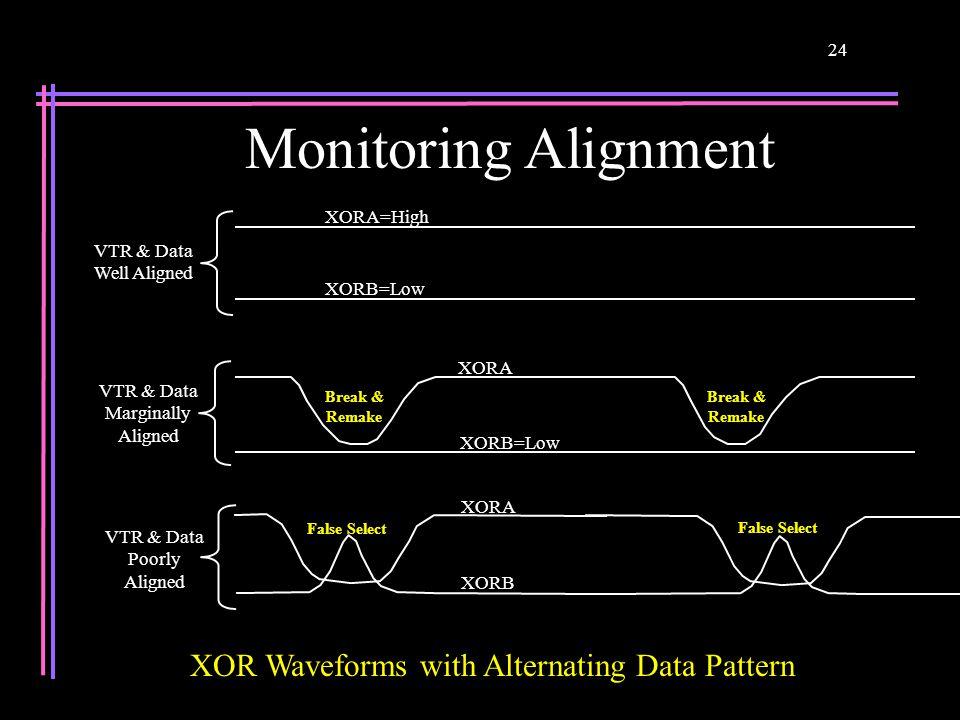 24 XORA XORB=Low Break & Remake Break & Remake VTR & Data Marginally Aligned XORB XORA False Select VTR & Data Poorly Aligned XORA=High XORB=Low VTR & Data Well Aligned XOR Waveforms with Alternating Data Pattern Monitoring Alignment