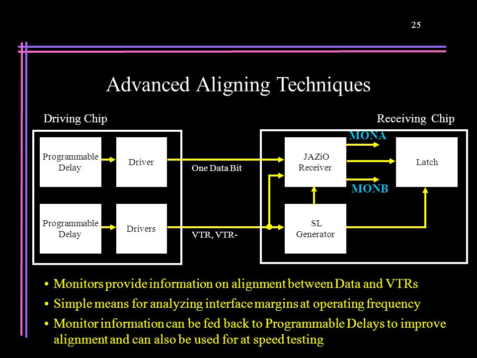 25 Advanced Aligning Techniques Monitors provide information on alignment between Data and VTRs Simple means for analyzing interface margins at operat