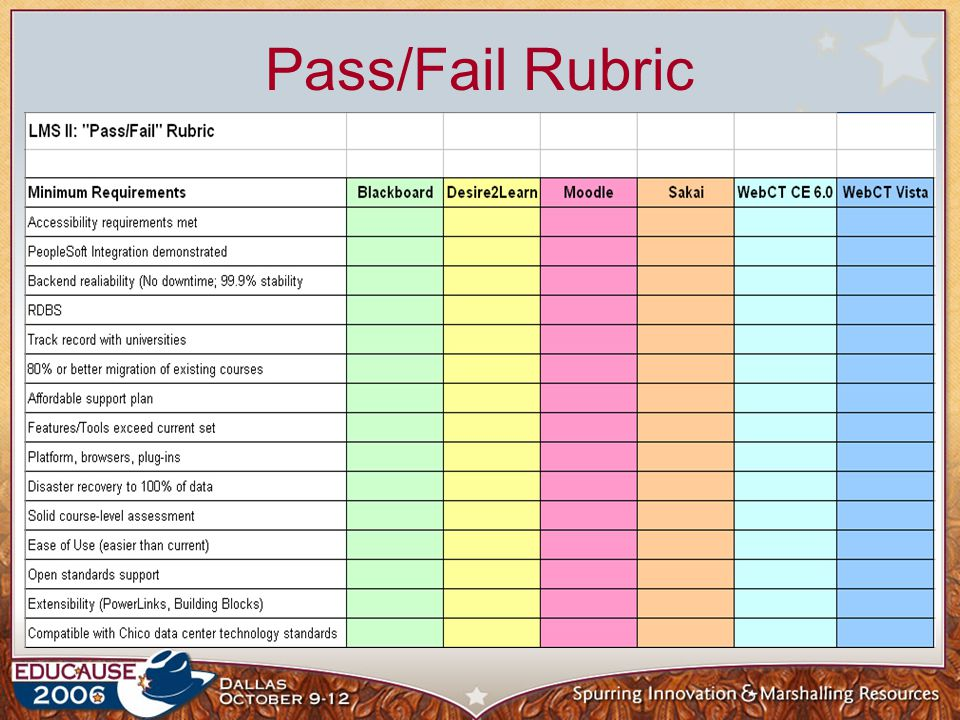 Pass/Fail Rubric