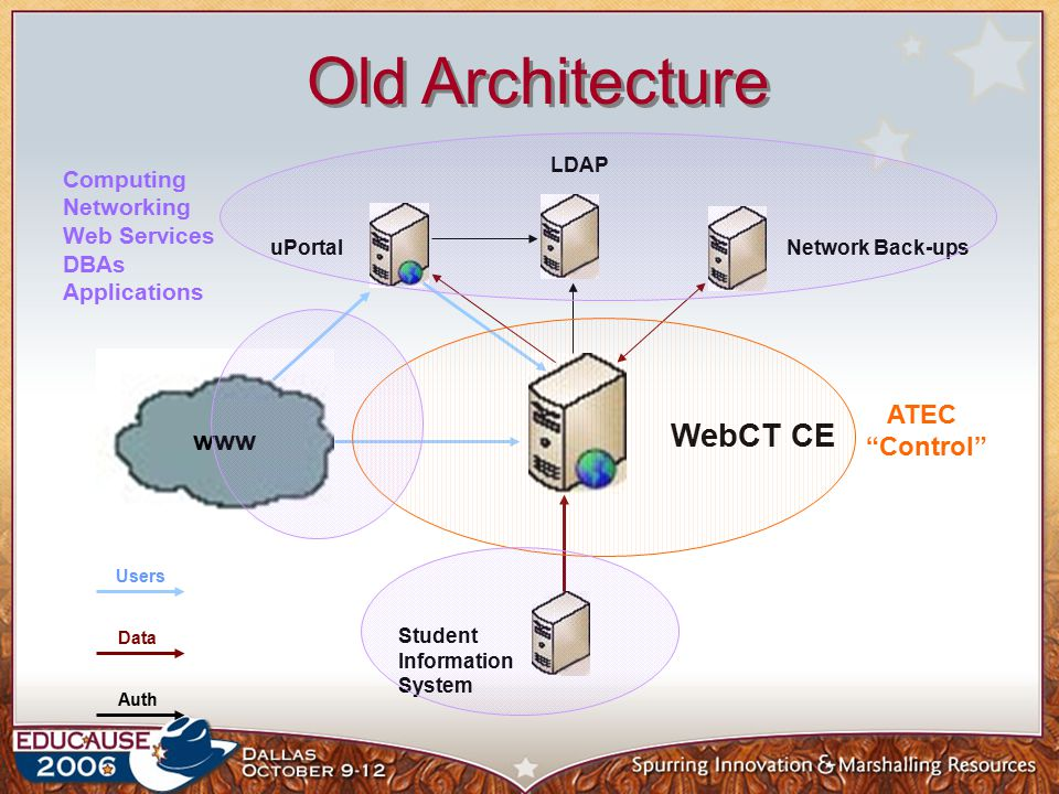 Old Architecture WebCT CE LDAP Network Back-upsuPortal www Student Information System Data Users Auth ATEC Control Computing Networking Web Services DBAs Applications