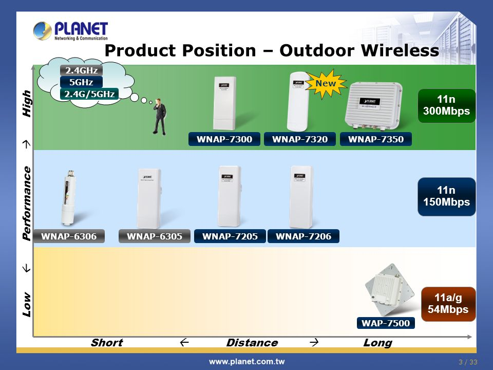 3 / 33 Product Position – Outdoor Wireless Low  Performance  High 11n 300Mbps 11a/g 54Mbps 11n 150Mbps Short  Distance  Long WAP-7500 WNAP-7205 WN