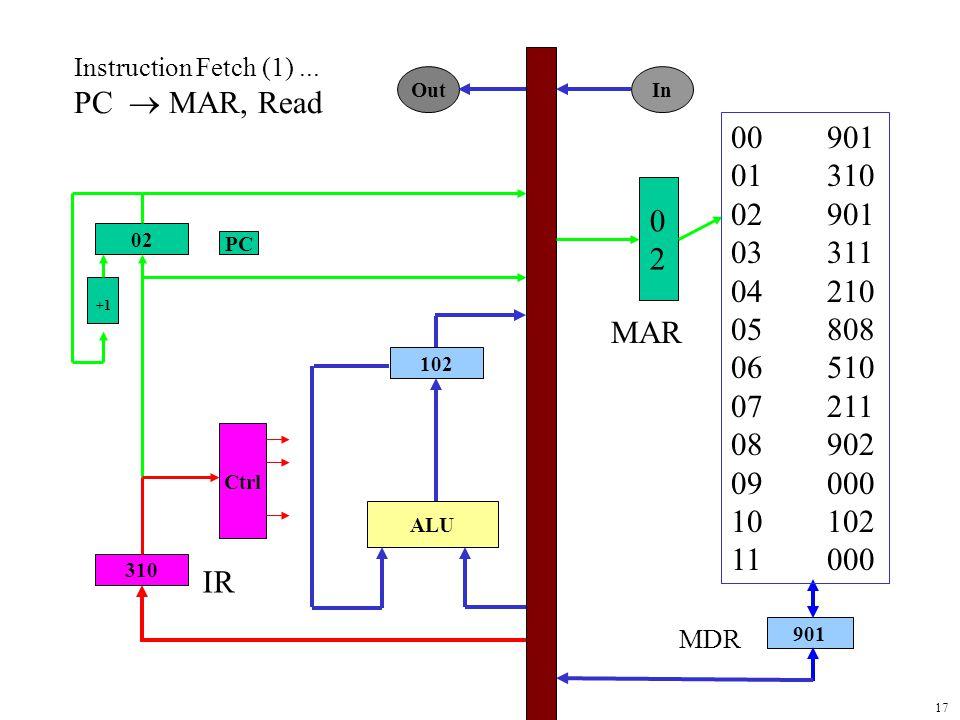 17 0202 901 02 310 102 ALU Ctrl +1 PC Out In MAR MDR 00901 01310 02901 03311 04210 05808 06510 07211 08902 09000 10102 11000 Instruction Fetch (1)...