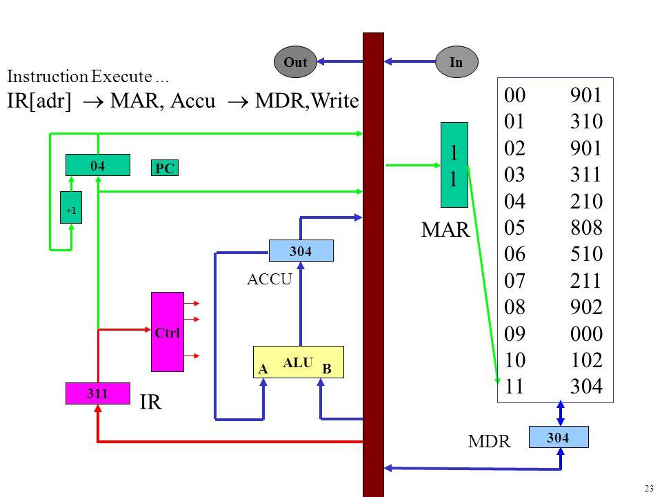 23 1 304 04 311 304 ALU Ctrl +1 PC Out In MAR MDR 00901 01310 02901 03311 04210 05808 06510 07211 08902 09000 10102 11304 IR AB ACCU Instruction Execute...
