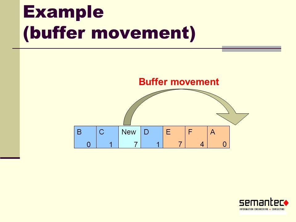Example (buffer movement) 74 ADFENew 13 B C 0 B 1 C Buffer movement 1 0 7