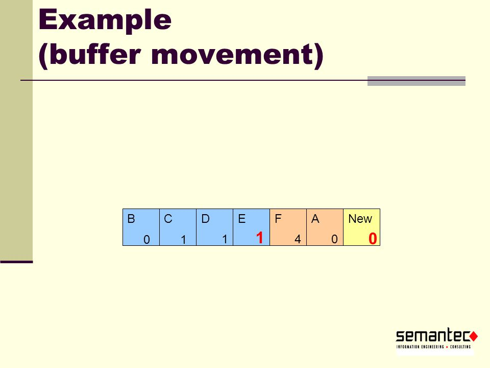 Example (buffer movement) 0 4 ADFENew 13 B C 0 B 1 C 10 1