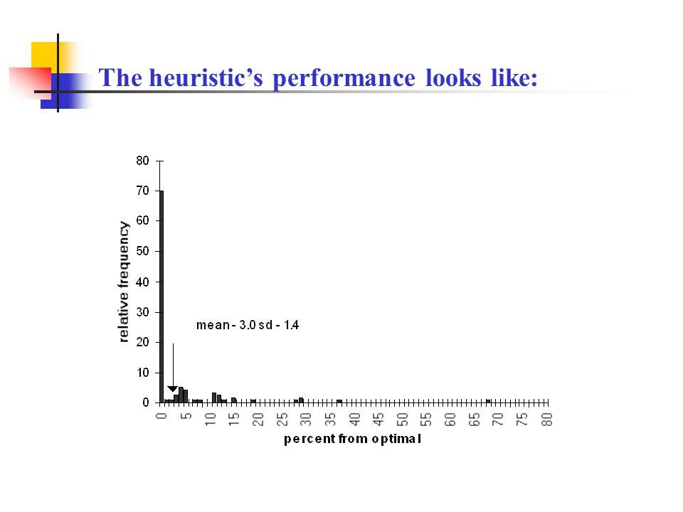 The heuristic's performance looks like:
