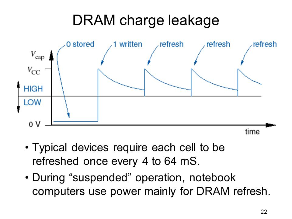 22 DRAM charge leakage Typical devices require each cell to be refreshed once every 4 to 64 mS.