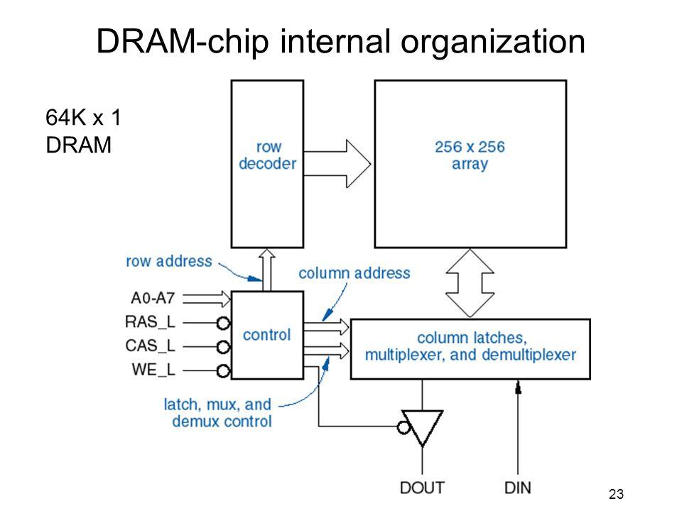 23 DRAM-chip internal organization 64K x 1 DRAM