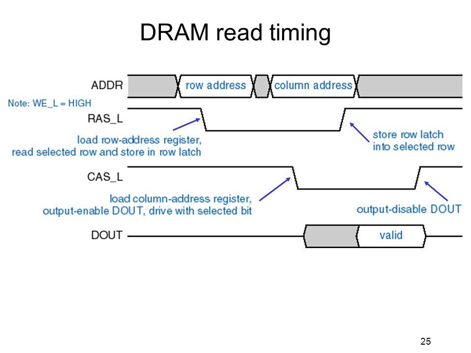 25 DRAM read timing