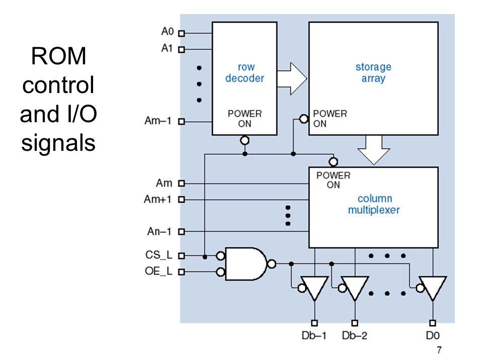 7 ROM control and I/O signals