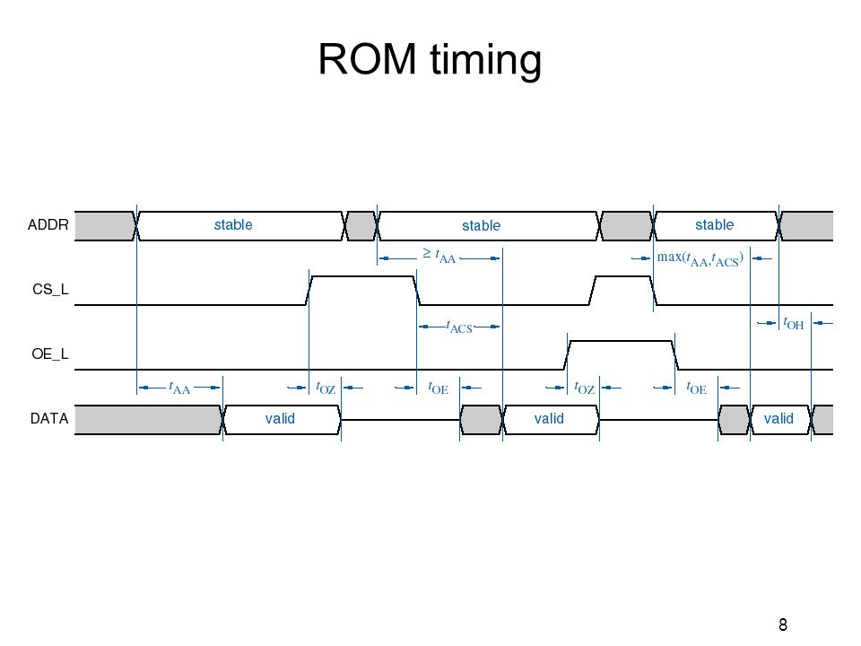 8 ROM timing
