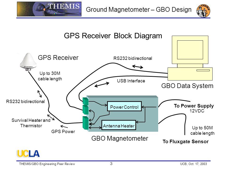 THEMIS/GBO Engineering Peer Review 14 UCB, Oct.