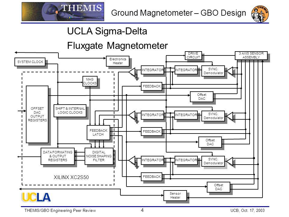 THEMIS/GBO Engineering Peer Review 4 UCB, Oct. 17, 2003 Ground Magnetometer – GBO Design FEEDBACK UCLA Sigma-Delta Fluxgate Magnetometer MAG CLOCKS MA