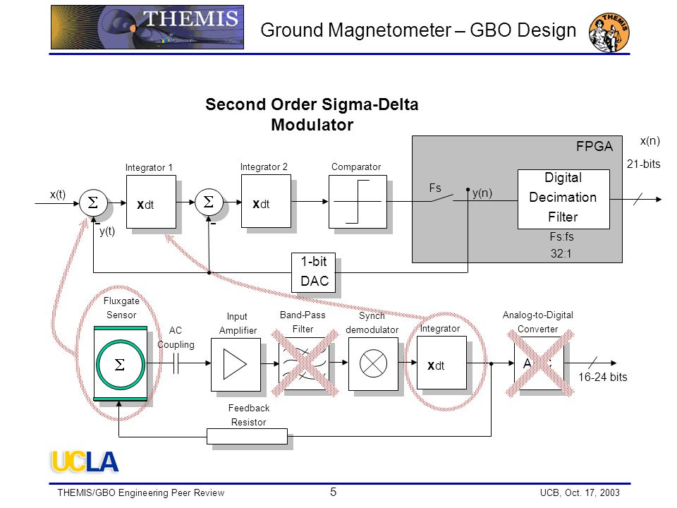THEMIS/GBO Engineering Peer Review 5 UCB, Oct. 17, 2003 x dt Integrator 1  Comparator 1-bit DAC x dt Integrator 2  FPGA Digital Decimation Filter 21