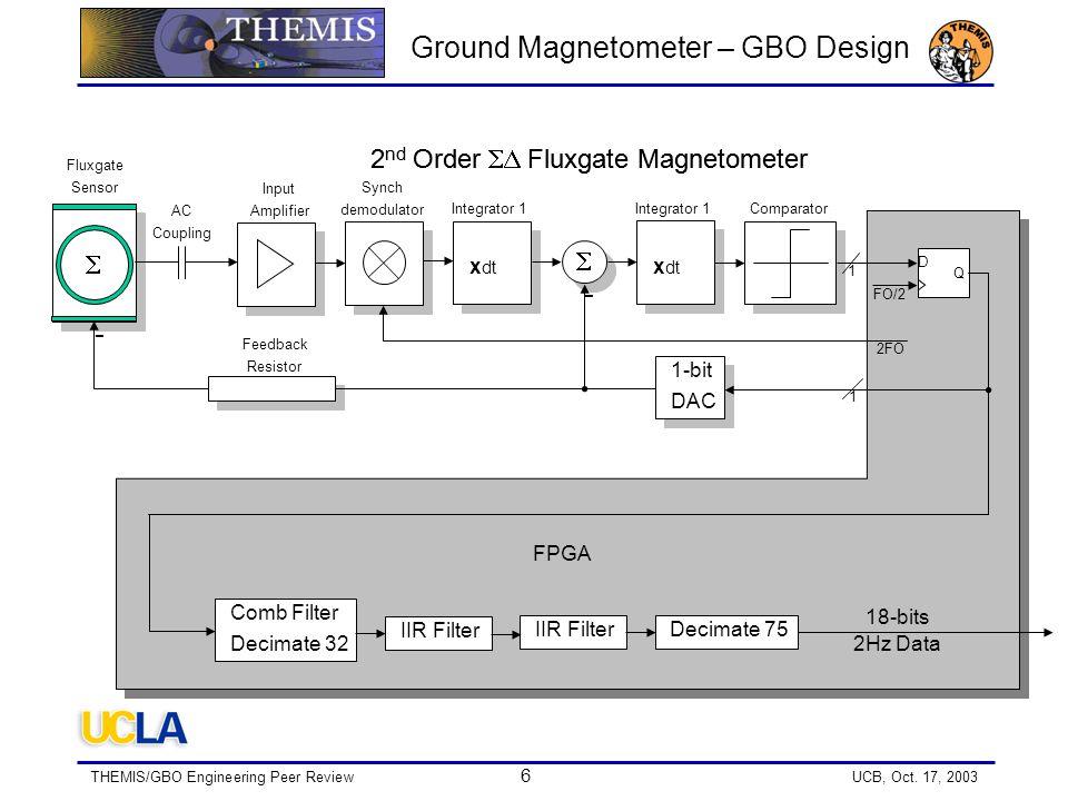 THEMIS/GBO Engineering Peer Review 7 UCB, Oct.