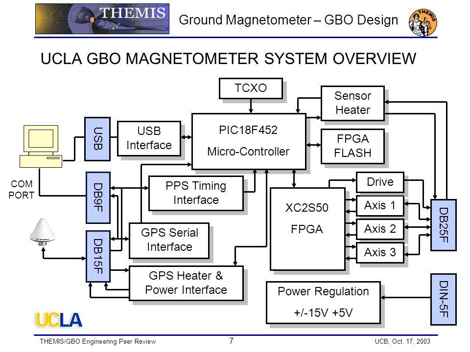 THEMIS/GBO Engineering Peer Review 18 UCB, Oct.