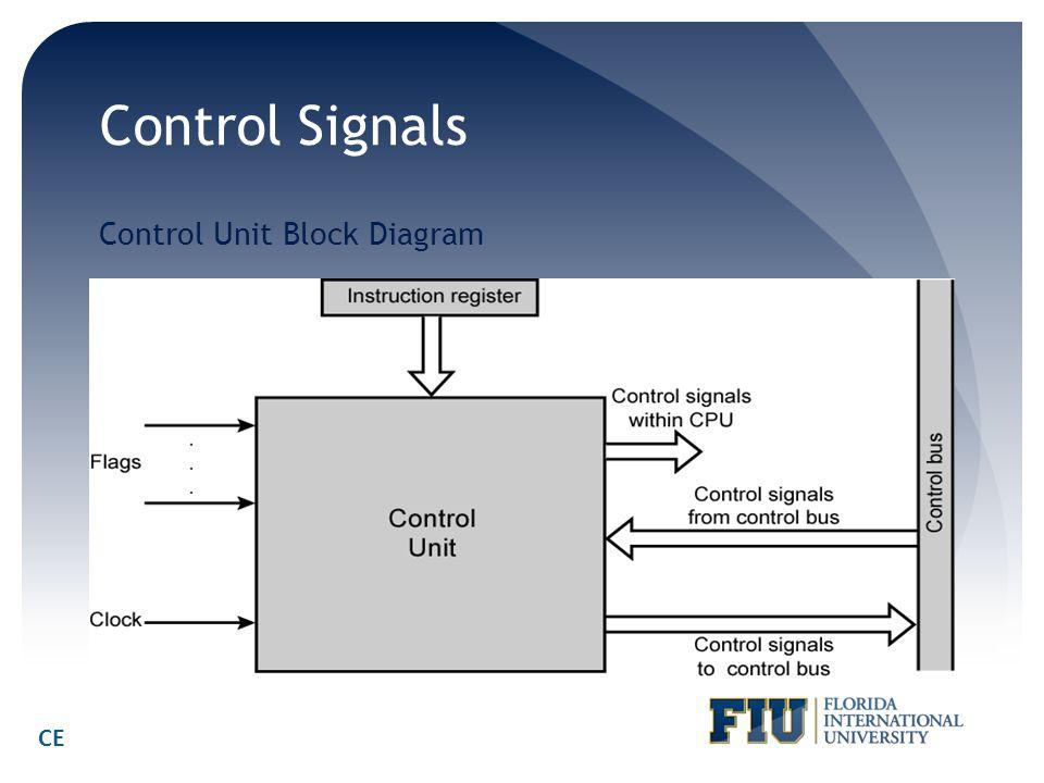 Control Signals Control Unit Block Diagram CE