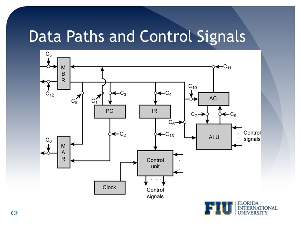 Data Paths and Control Signals CE