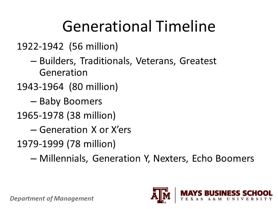Department of Management Generational Timeline 1922-1942 (56 million) – Builders, Traditionals, Veterans, Greatest Generation 1943-1964 (80 million) – Baby Boomers 1965-1978 (38 million) – Generation X or X'ers 1979-1999 (78 million) – Millennials, Generation Y, Nexters, Echo Boomers
