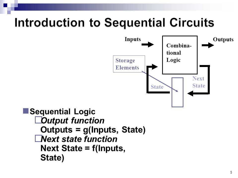 5 Sequential Logic  Output function Outputs = g(Inputs, State)  Next state function Next State = f(Inputs, State) Combina- tional Logic Storage Elements Inputs Outputs State Next State