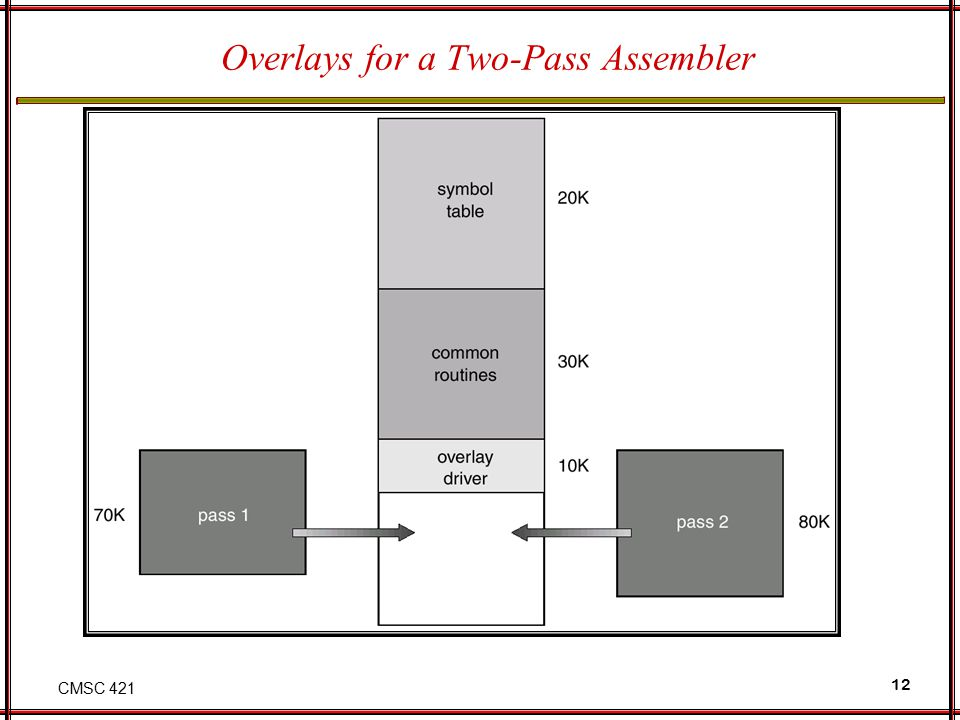 CMSC 421 12 Overlays for a Two-Pass Assembler
