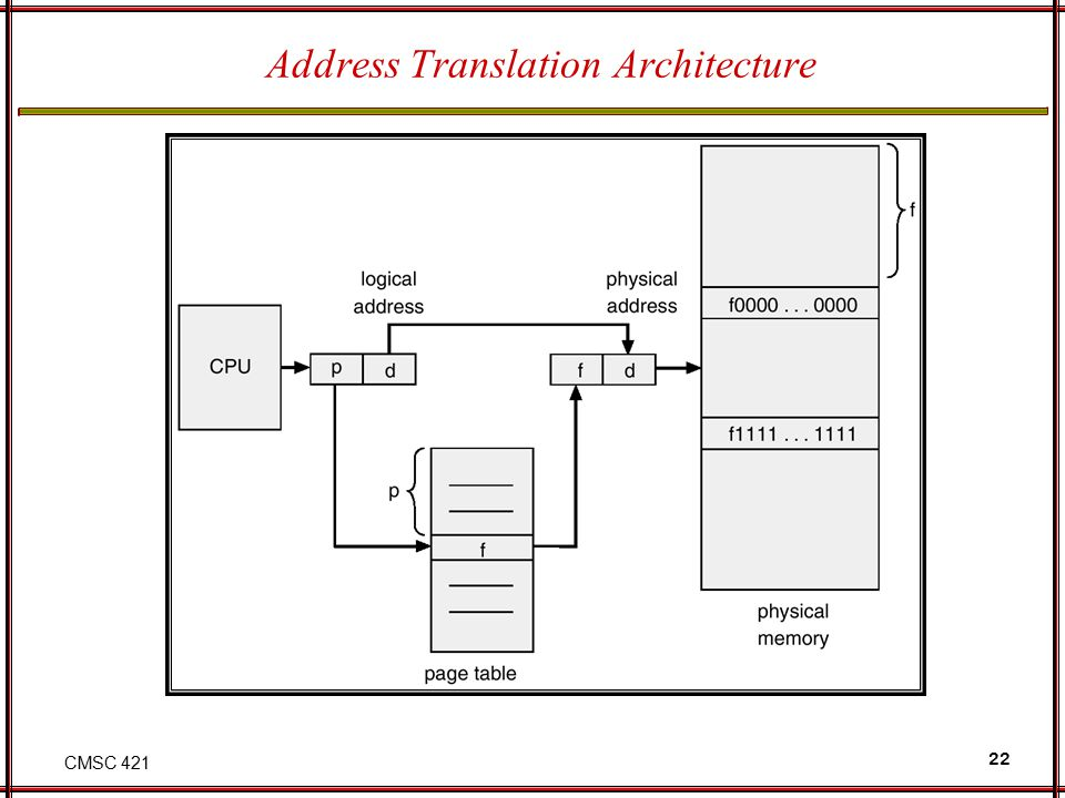 CMSC 421 22 Address Translation Architecture