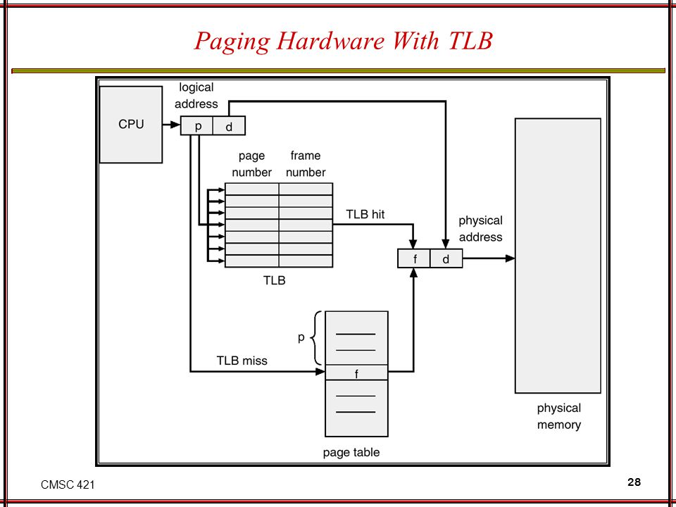 CMSC 421 28 Paging Hardware With TLB