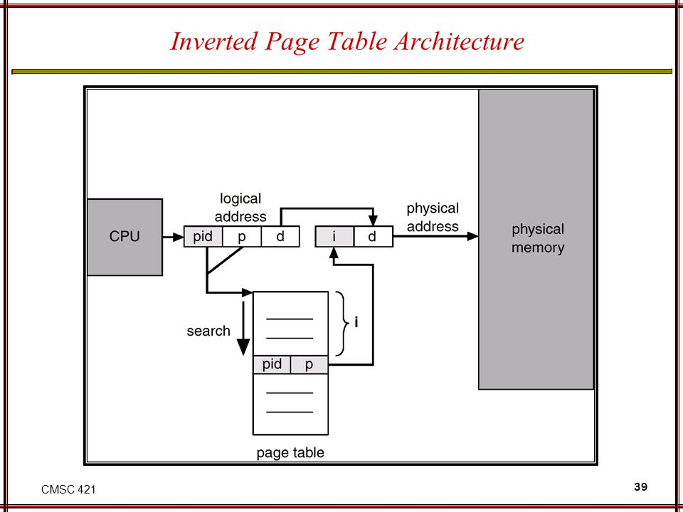 CMSC 421 39 Inverted Page Table Architecture