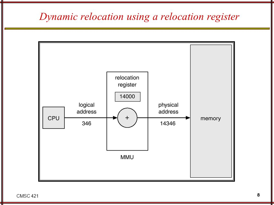 CMSC 421 8 Dynamic relocation using a relocation register