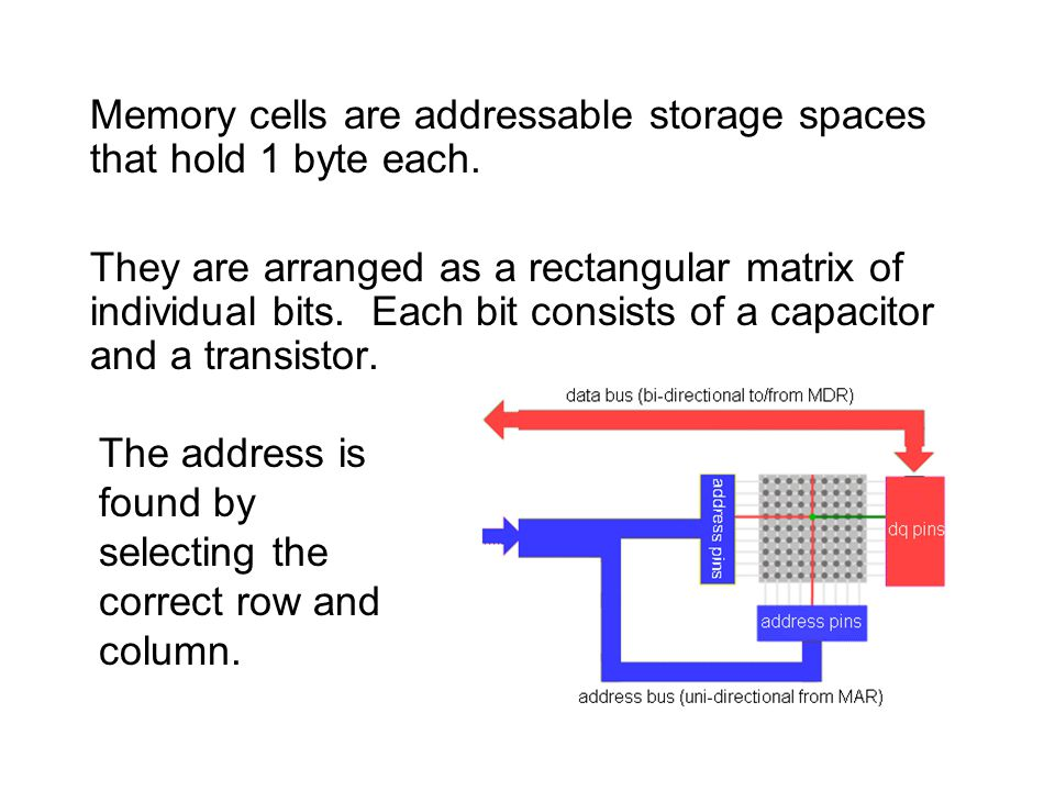 Memory cells are addressable storage spaces that hold 1 byte each.