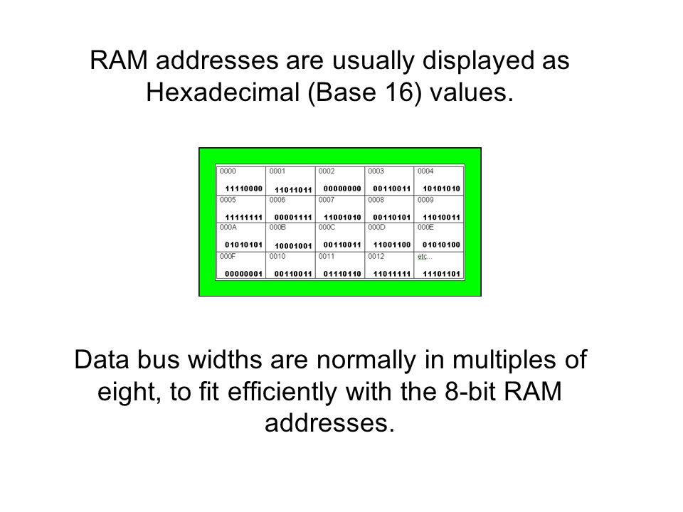 RAM addresses are usually displayed as Hexadecimal (Base 16) values.