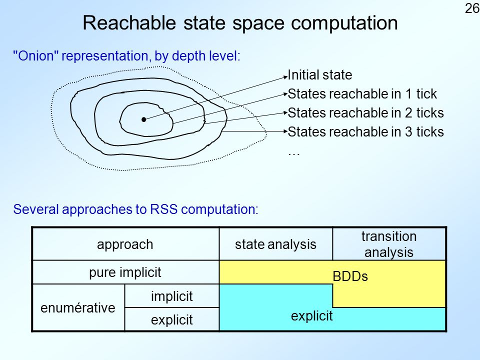 26 Reachable state space computation approachstate analysis transition analysis pure implicit BDDs enumérative implicit explicit Several approaches to RSS computation: Onion representation, by depth level: Initial state States reachable in 1 tick States reachable in 2 ticks States reachable in 3 ticks …