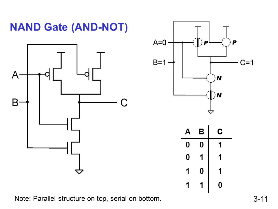 3-11 NAND Gate (AND-NOT) ABC 001 011 101 110 Note: Parallel structure on top, serial on bottom.