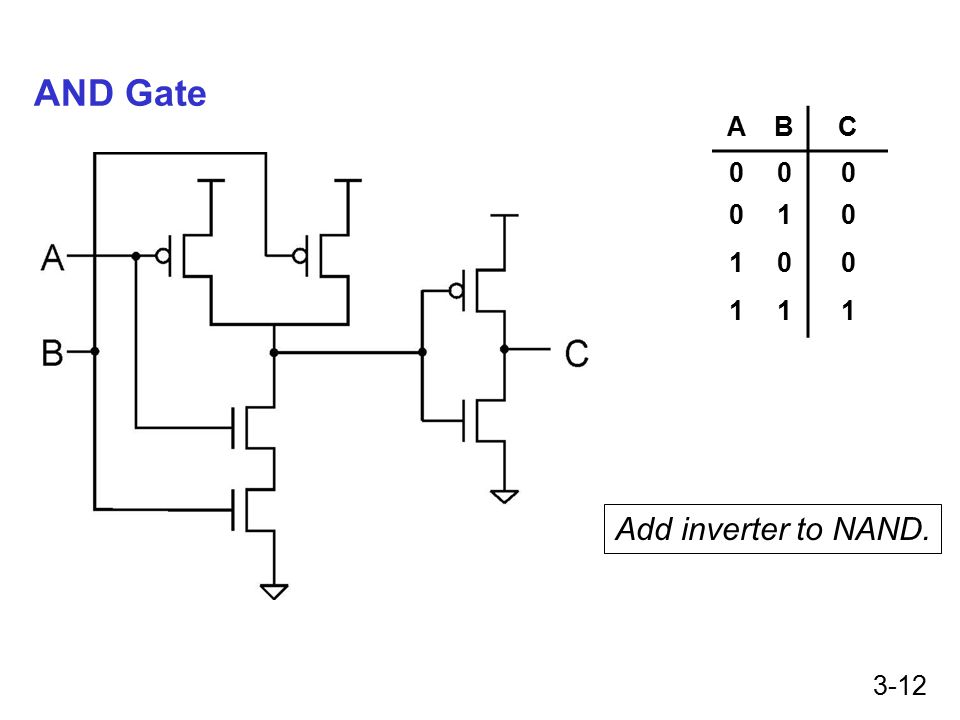 3-12 AND Gate Add inverter to NAND. ABC 000 010 100 111