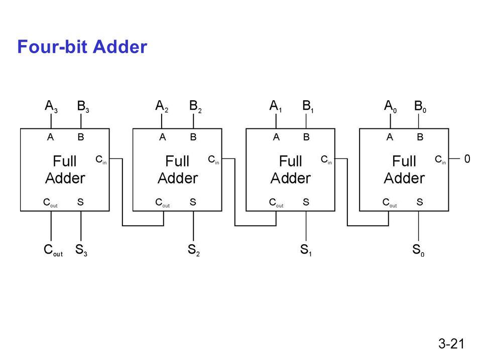 3-21 Four-bit Adder