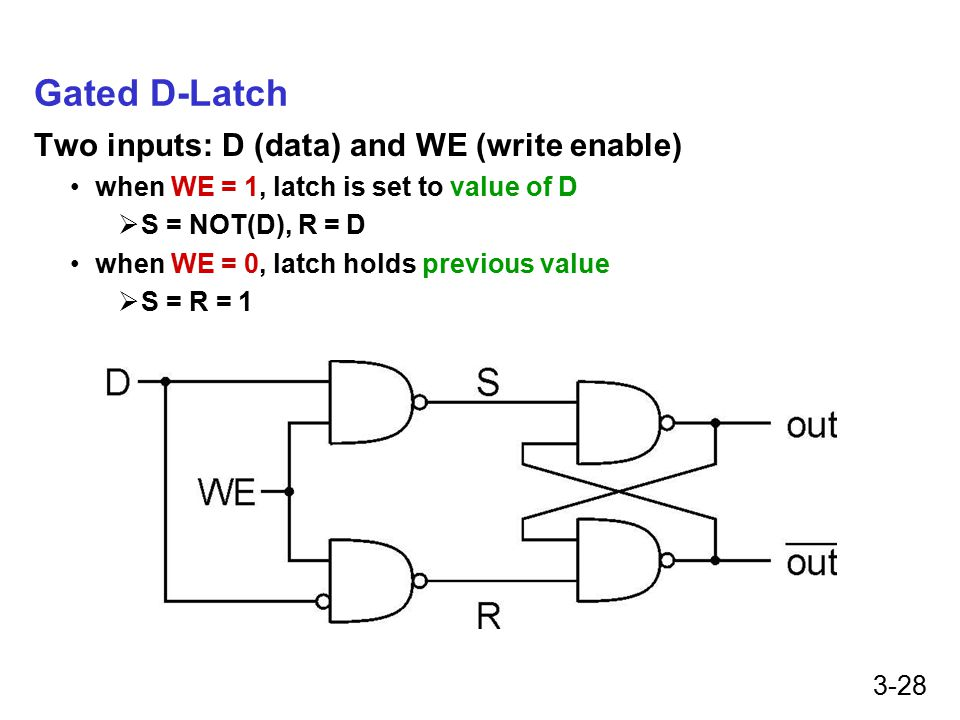 3-28 Gated D-Latch Two inputs: D (data) and WE (write enable) when WE = 1, latch is set to value of D  S = NOT(D), R = D when WE = 0, latch holds previous value  S = R = 1