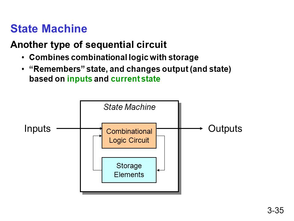 3-35 State Machine Another type of sequential circuit Combines combinational logic with storage Remembers state, and changes output (and state) based on inputs and current state State Machine Combinational Logic Circuit Storage Elements InputsOutputs
