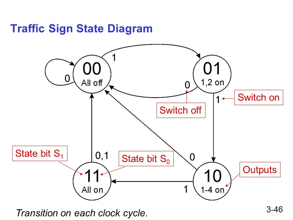 3-46 Traffic Sign State Diagram State bit S 1 State bit S 0 Switch on Switch off Outputs Transition on each clock cycle.