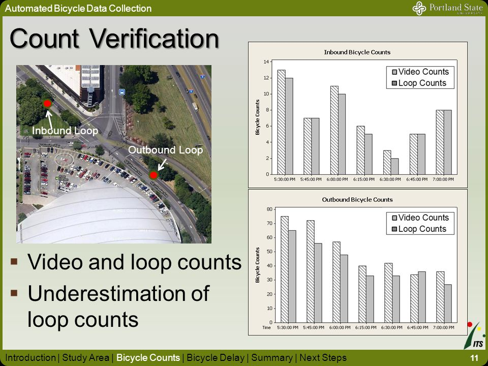 Automated Bicycle Data Collection 11 Introduction | Study Area | Bicycle Counts | Bicycle Delay | Summary | Next Steps Count Verification Outbound Loop Inbound Loop  Video and loop counts  Underestimation of loop counts