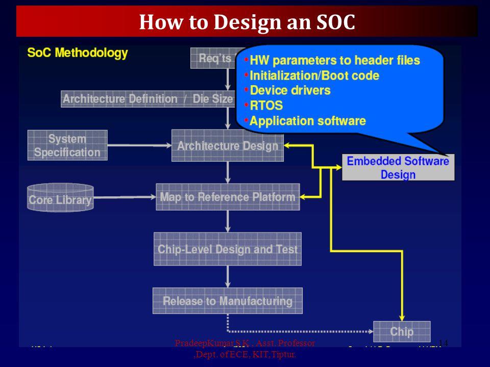 How to Design an SOC PradeepKumar S K, Asst. Professor,Dept. of ECE, KIT,Tiptur. 14